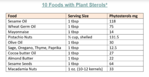 10 Foods High in Plant Sterols